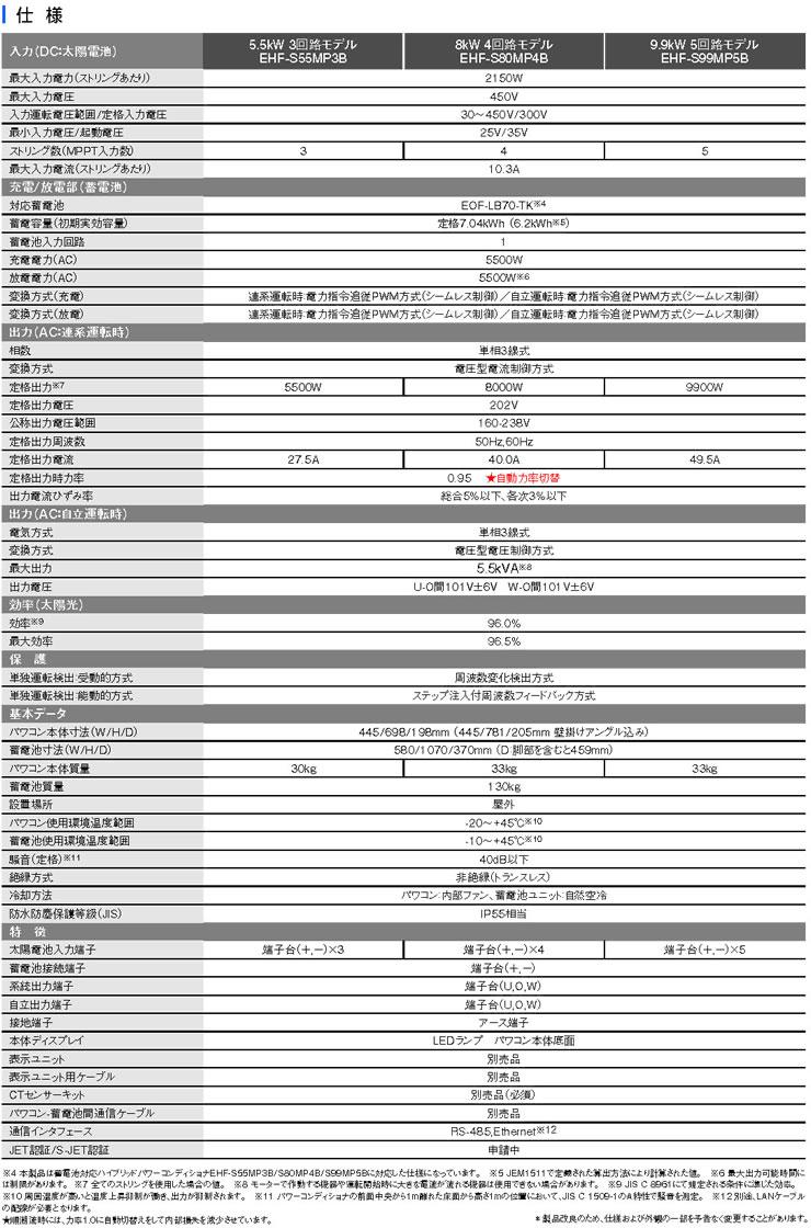 田淵電機 EIBS7 蓄電ハイブリッドシステム 7.04kWh