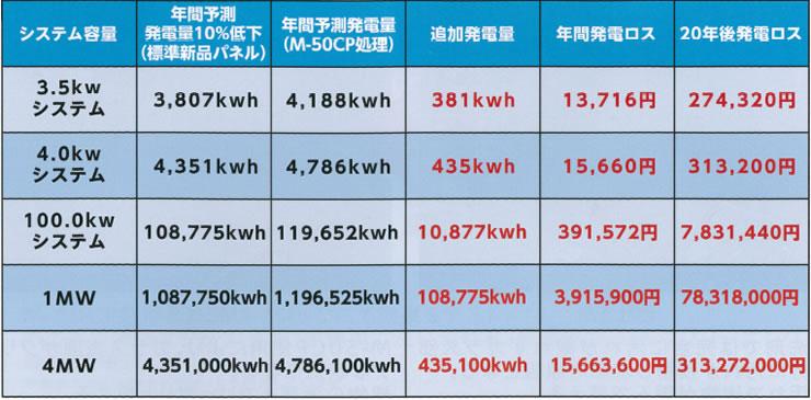 4.0kwシステムでも、20年で30万円以上の損失。大規模システムはさらに損失が増えます。