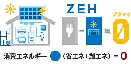 図:消費エネルギー - (省エネ+創エネ)= 0