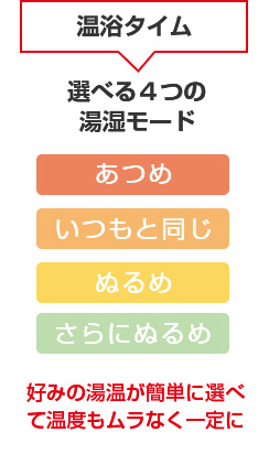 温浴タイム:好みの湯温が簡単に選べて温度もムラなく一定に
