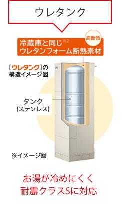 ウレタンク → お湯が冷めにくく耐震クラスSに対応